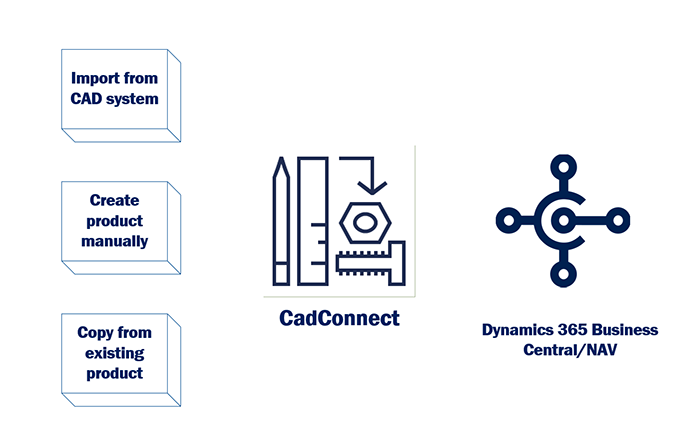NAVEKSA CadConnect 365 - digitize the process from CAD to production